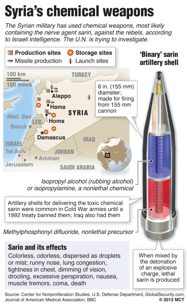 expert assad used chemical weapons probably nerve gas