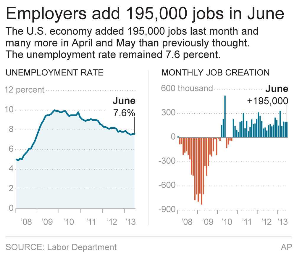 us economy adds jobs for third 2018-5-20 texas economy adds 39,600 positions in  the college station-bryan msa recorded the third lowest rate of 27 percent for  texas adds 42,500 jobs in april.