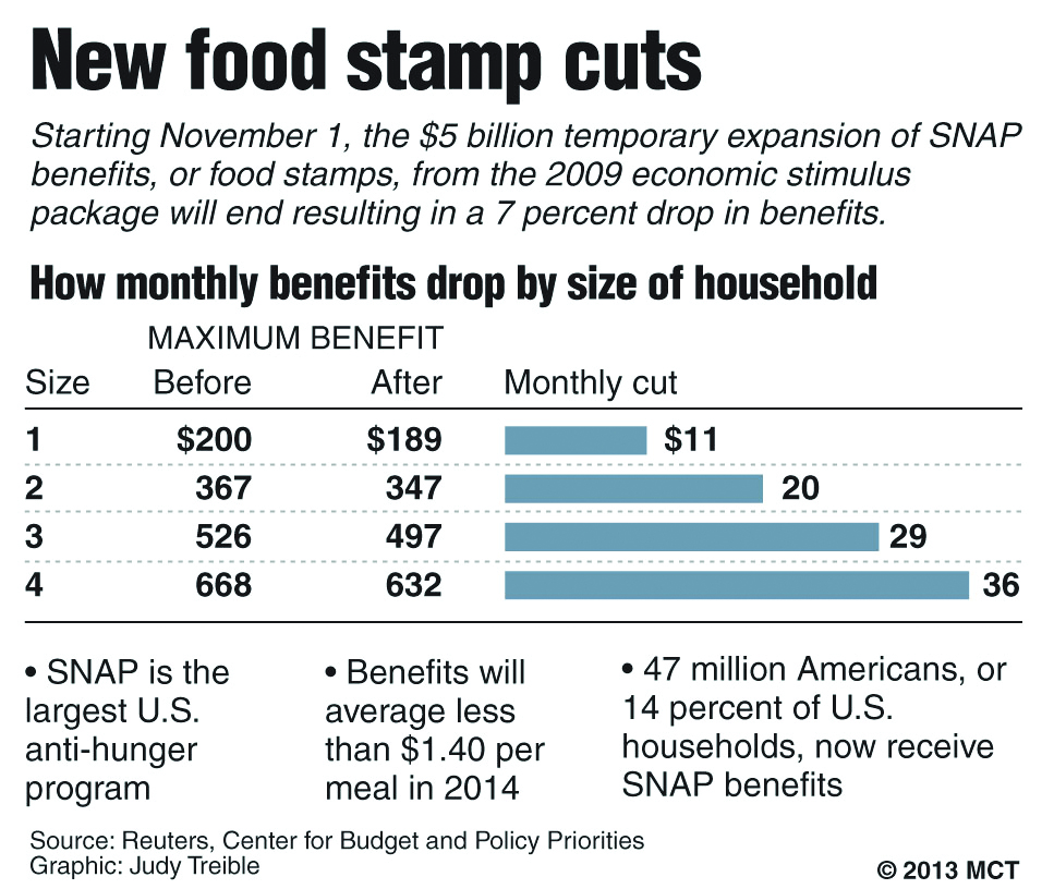 Cuts To Food Stamps May Be Just A Start