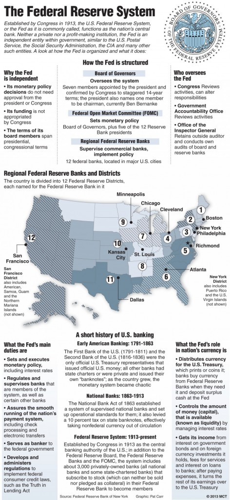federal reserve system and world securities All sectors debt securities and loans of the federal reserve system z1 us financial accounts securities debt loans board of.