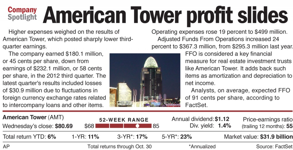 Higher expenses weighed on the results of American Tower, which posted sharply lower third-quarter earnings.