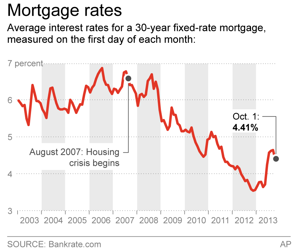 Us Housing Rebound Likely To Handle Spike In Rates. Online Computer Certificate Programs. System Backup Programs Degrees In Health Care. Credit Freeze California Virtual Cable Tester. High Speed Internet Atlanta Ga. Plumbing Services Philadelphia. Remote Desktop Connection Mac. Assisted Living In Fayetteville Nc. Heartland Crop Insurance At T Conference Call