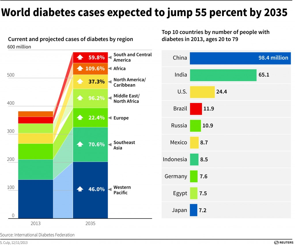Diabetes battle being lost as cases hit record 382 for Country living magazine phone number