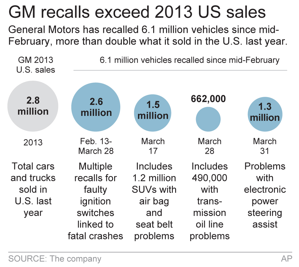 Gm recalls 1 5 million cars for steering defect jewish for General motors car recalls