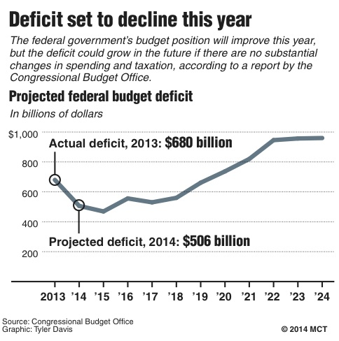 an analysis of the federal budget problem and proposals to cut the budget deficit Budget deficit for the fy 2002-03 budget deficit proposal under discussion is for the federal government to should not be cut budget-balancing.