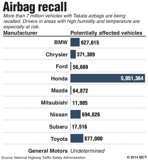 law firm that won toyota safety settlement targets takata air bags jewish news israel news. Black Bedroom Furniture Sets. Home Design Ideas