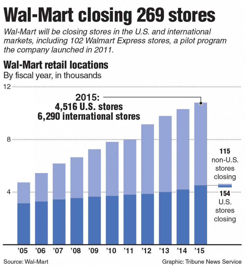 Wal Mart To Close 269 Stores