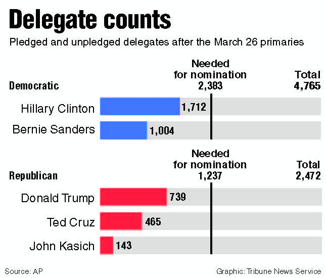 Bernie Sanders Has A Plan To Hijack Hillary Clintons Super - Delegates and superdelegates