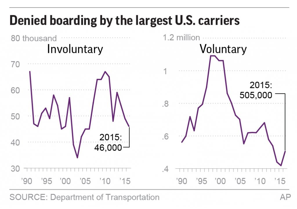 airline, overbook, bump, flight
