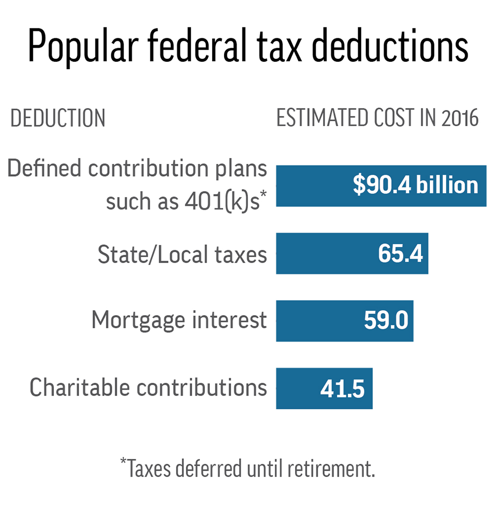 Tax Overhaul Faces Resistance From Fans Of Some Deductions