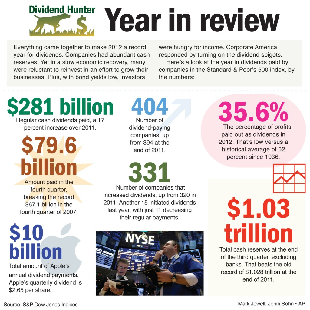 Everything came together to make 2012 a record year for dividends. Companies had abundant cash reserves. Yet in a slow economic recovery, many were reluctant to reinvest in an effort to grow their businesses. Plus, with bond yields low, investors were hungry for income. Corporate America responded by turning on the dividend spigots.