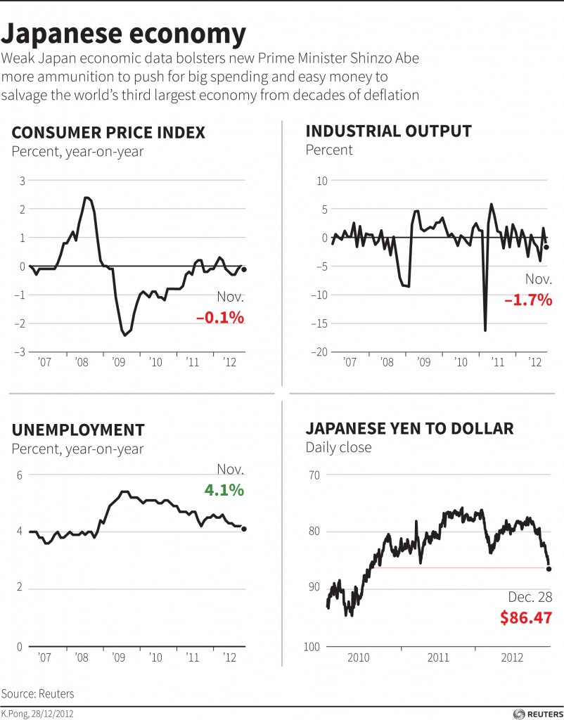 Weak Japan economic data bolsters new Prime Minister Shinzo Abe more ammunition to push for big spending and easy money to salvage the world's third largest economy from decades of deflation.