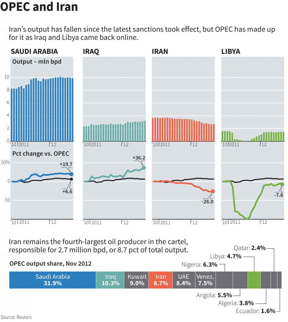 Iran's output has fallen since the latest sanctions took effect, but OPEC has made up for it as Iraq and Libya came back online.