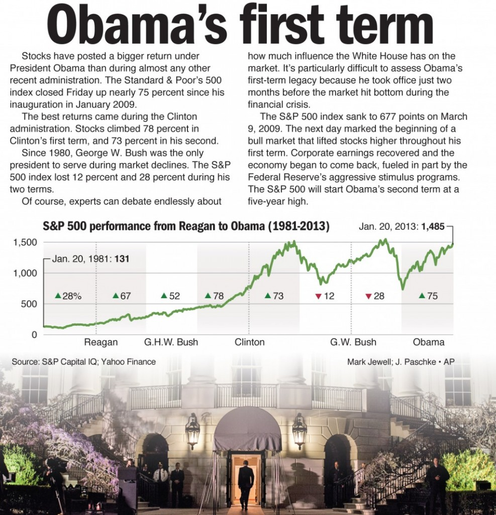Stocks have posted a bigger return underPresident Obama than during almost any otherrecent administration. The Standard & Poor's 500index closed Friday up nearly 75 percent since hisinauguration in January 2009.The best returns came during the Clintonadministration. Stocks climbed 78 percent inClinton's first term, and 73 percent in his second.