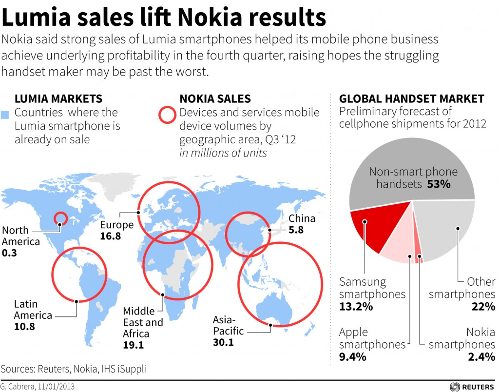 Nokia said strong sales of Lumia smartphones helped its mobile phone business achieve underlying profitability in the fourth quarter, raising hopes the struggling handset maker may be past the worst.