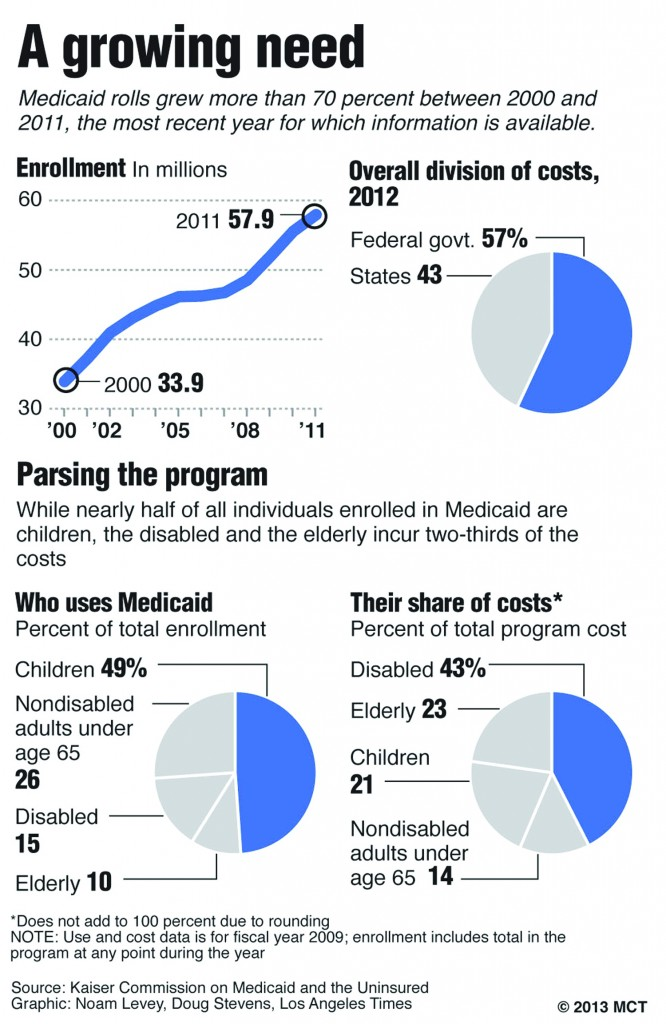 Medicaid rolls grew more than 70 percent between 2000 and 2011, the most recent year for which information is available.