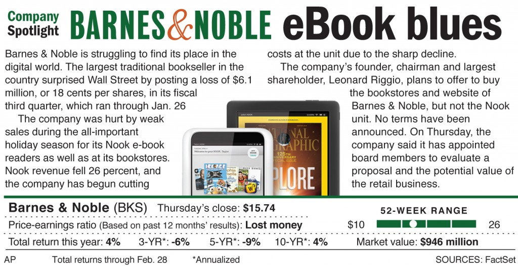 Barnes & Noble is struggling to find its place in the digital world.