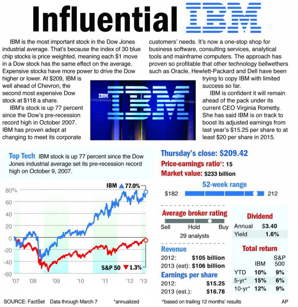 IBM is the most important stock in the Dow Jones industrial average.