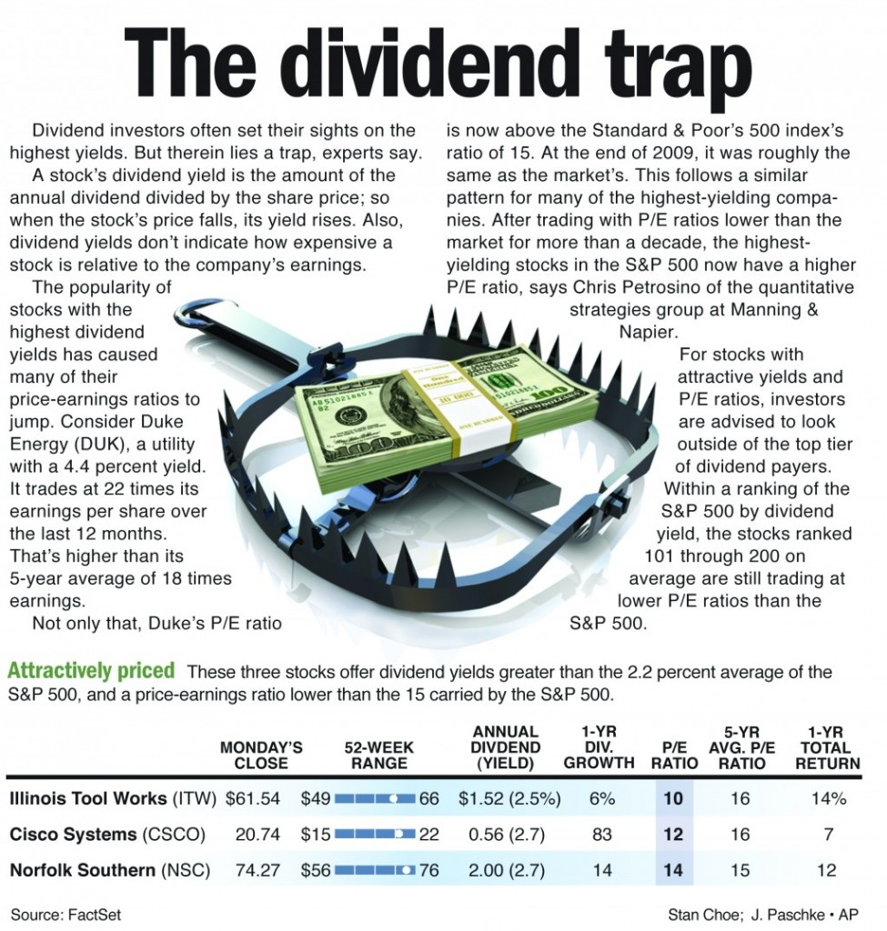 Dividend investors often set their sights on the highest yields. But therein lies a trap, experts say.