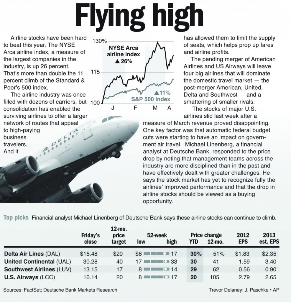 Airline stocks have been hard to beat this year. The NYSE Arca airline index, a measure in the largest companies in the industry, is up 26 percent.