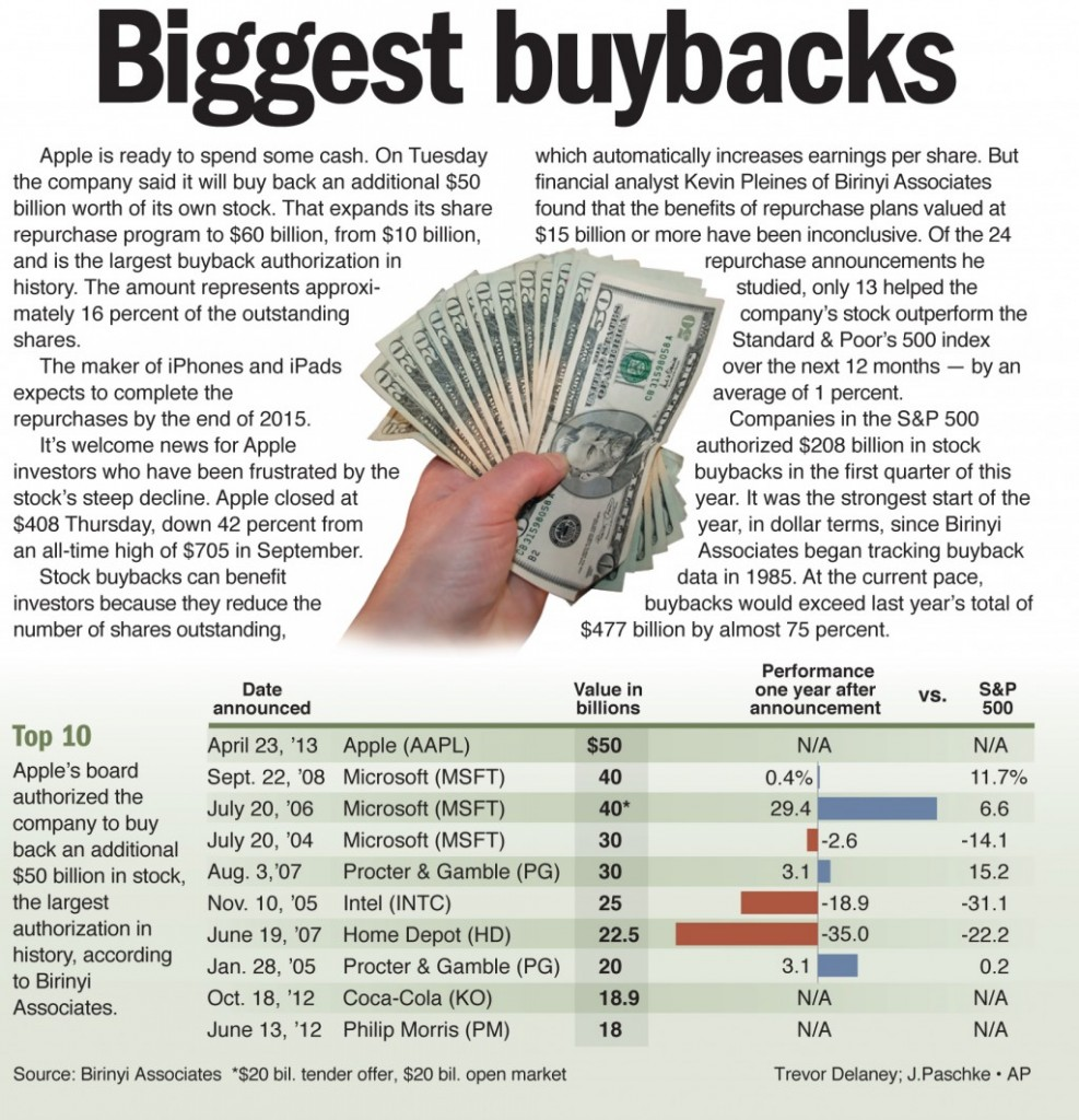 Biggest buybacks.