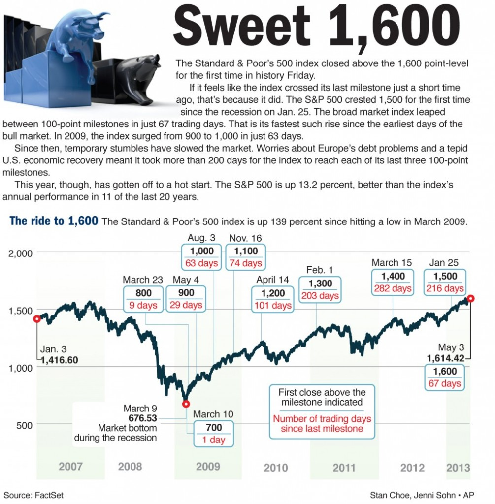 The Standard & Poor's 500 index closed above the 1,600 point-level for the time in history Friday.