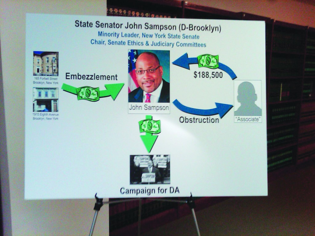 A graph presented Monday by U.S. Attorney Loretta Lynch, depicting state Sen. John Sampson's web of corruption. (Jill Colvin/Politicker)