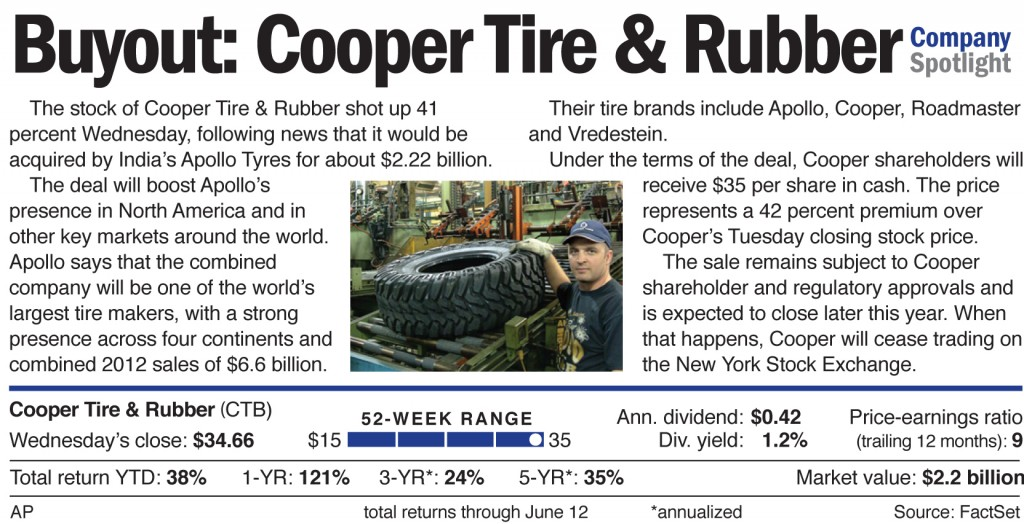 The stock of Cooper Tire & Rubber shot up 41 percent Wednesday, following news that it will be acquired by India's Apollo Tyres for about $2.22 billion.