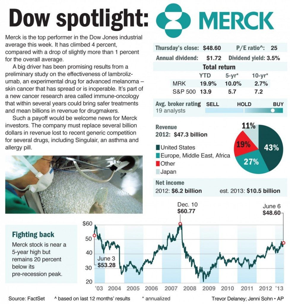 Merck is the top performer in the Dow Jones industrial average this week.