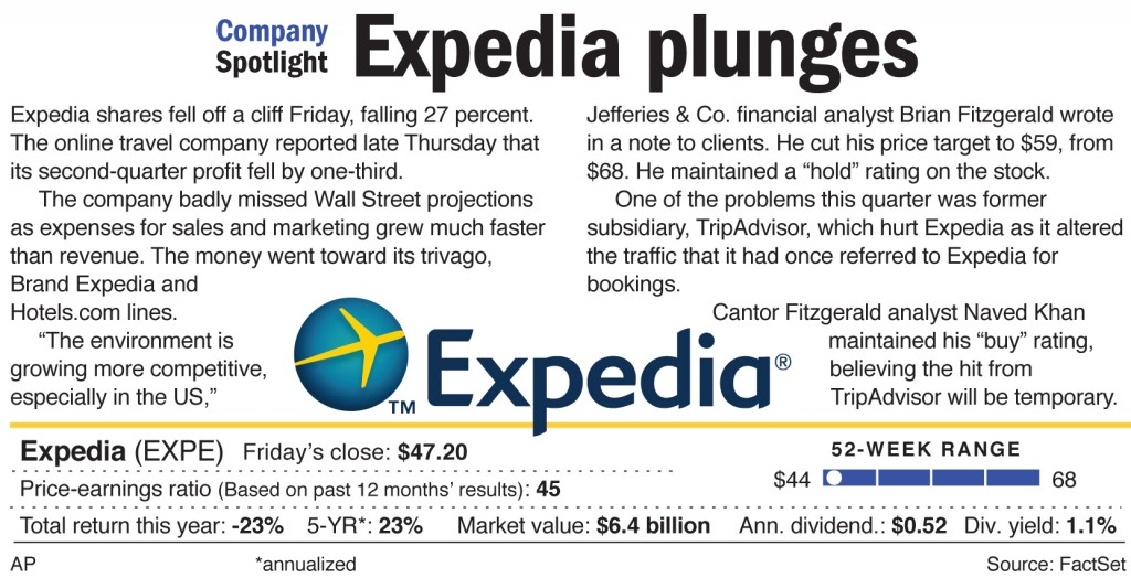 Expedia shares fell off a cliff Friday, falling 27 percent.