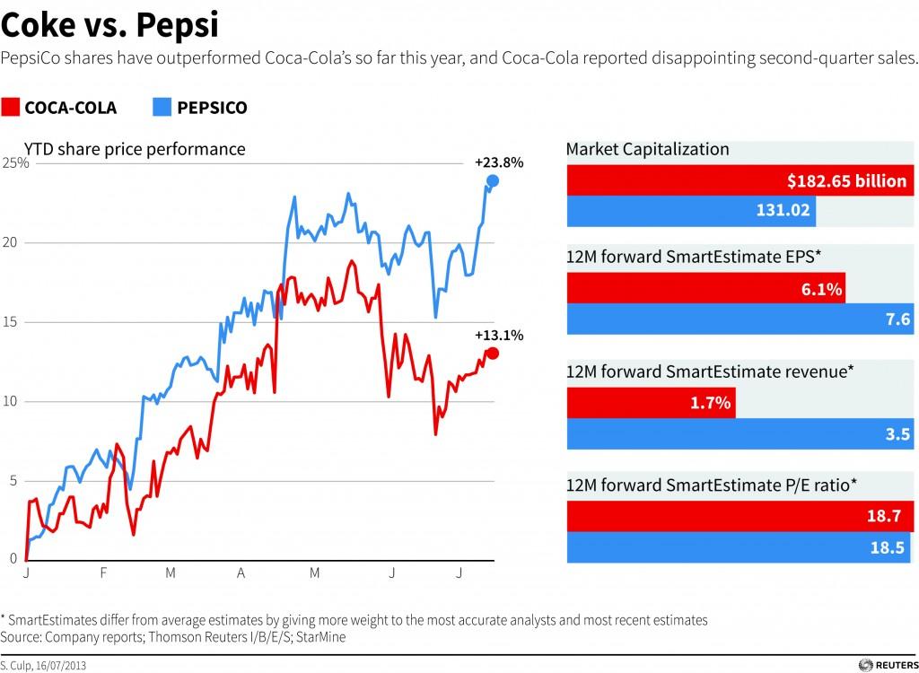 coca cola profit maximization Group director trade capability at the coca-cola company  business planning, revenue and profit maximization, value  maximized profit through effective.