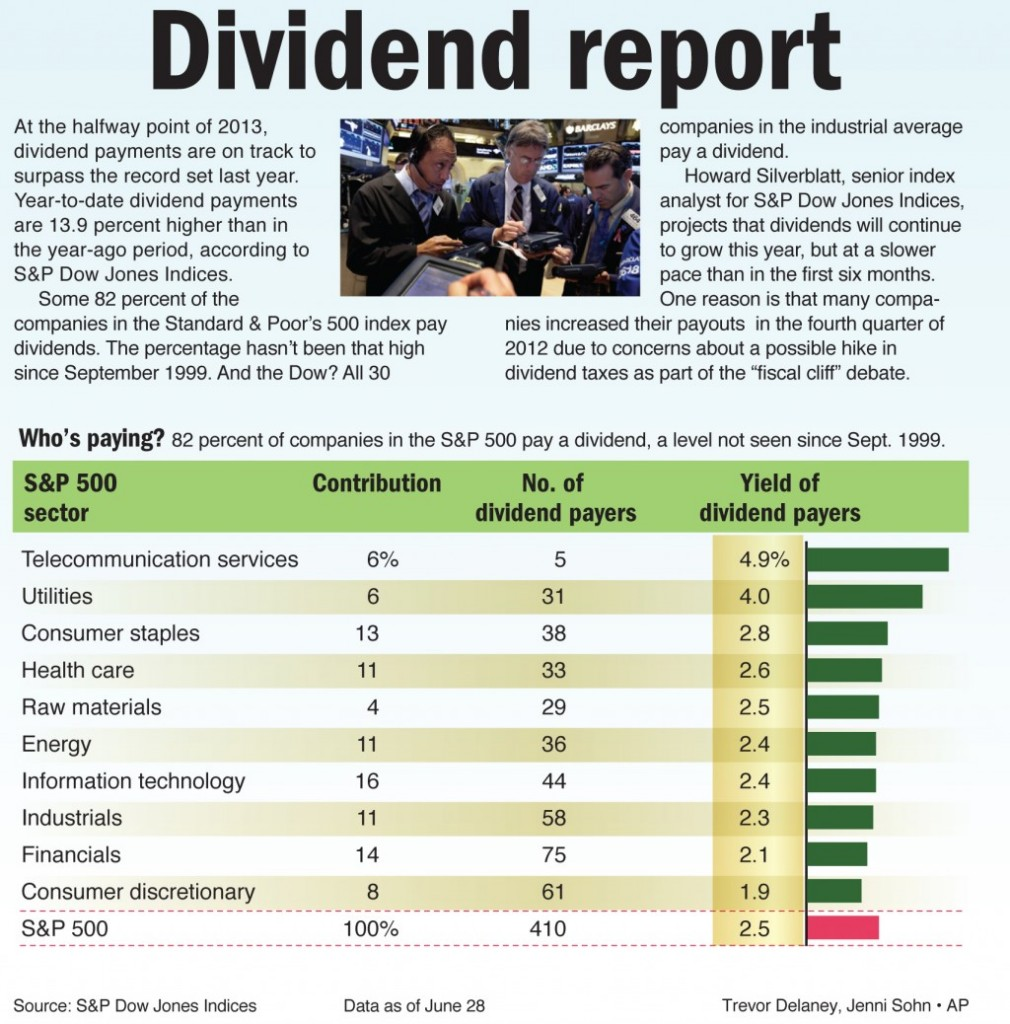 At the halfway point of 2013, dividend payments are on track to surpass the record set last year.