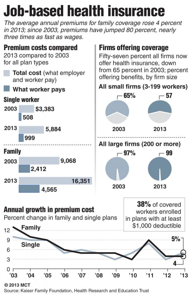 Job-Based Health Insurance Costs Rise in 2013 | Hamodia.com