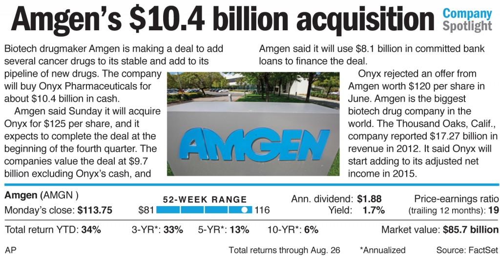 Amgen to Buy Onyx in $10 4 Billion Pharmaceutical Deal | Hamodia com