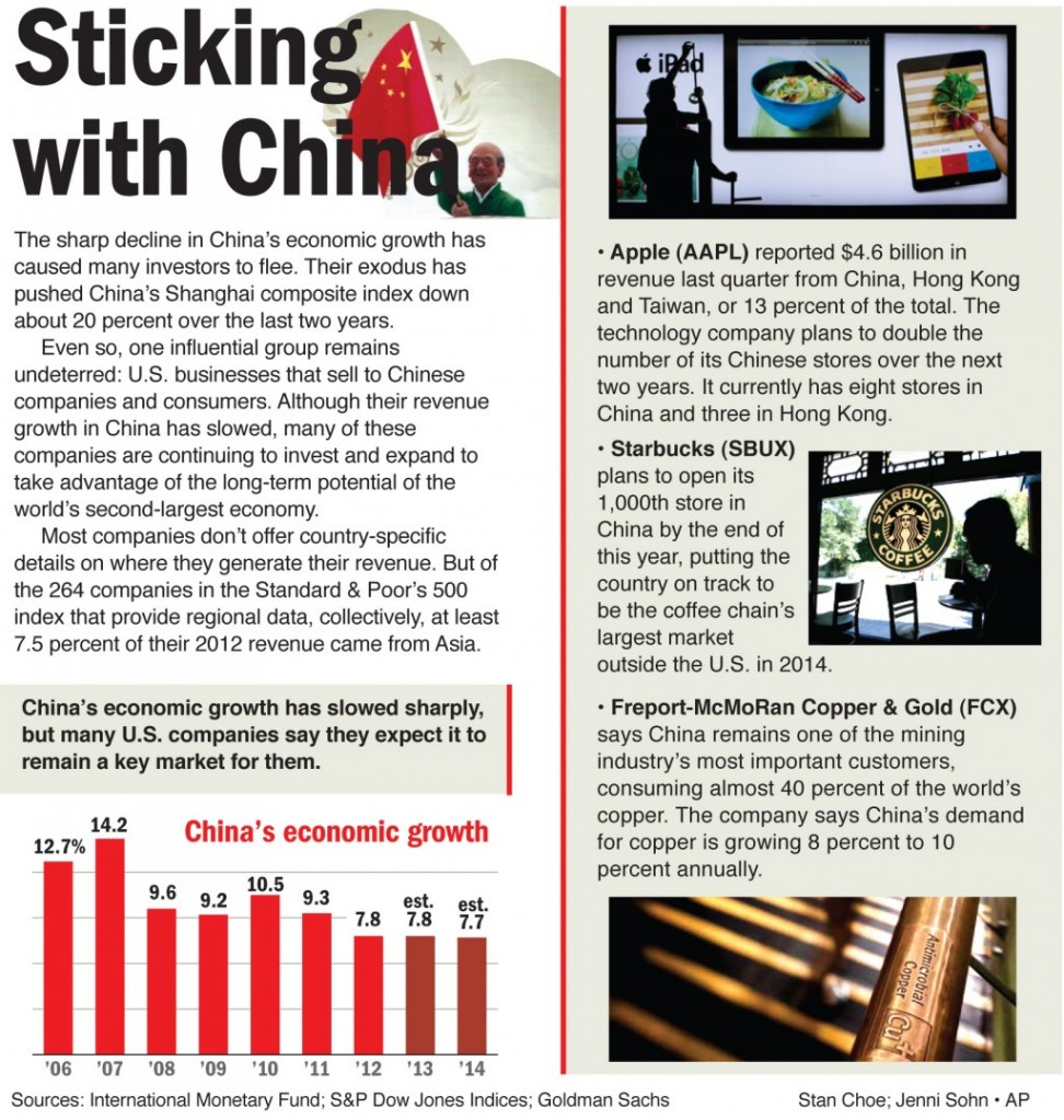 The sharp decline in China's economic growth has caused many investors to flee.