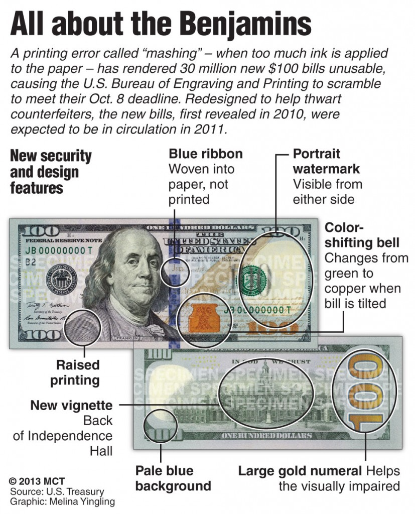 "A printing error called ""mashing"" - when too much ink is applied to the paper - has rendered 30 million new $100 bills unusable."