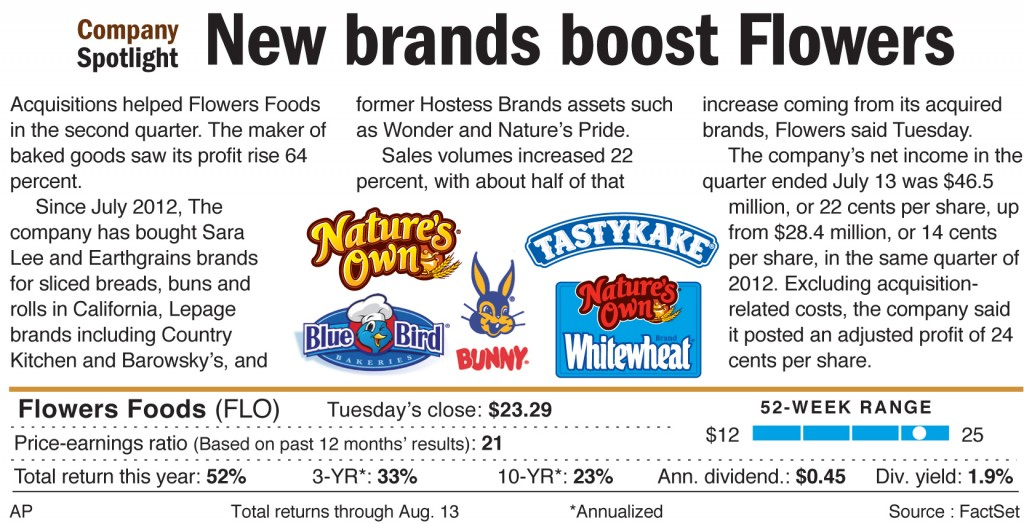 Acquisitions helped Flowers Foods in the second quarter.