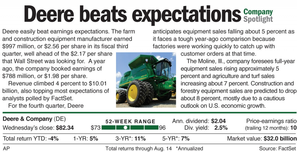 Deere easily beat earnings expectations.