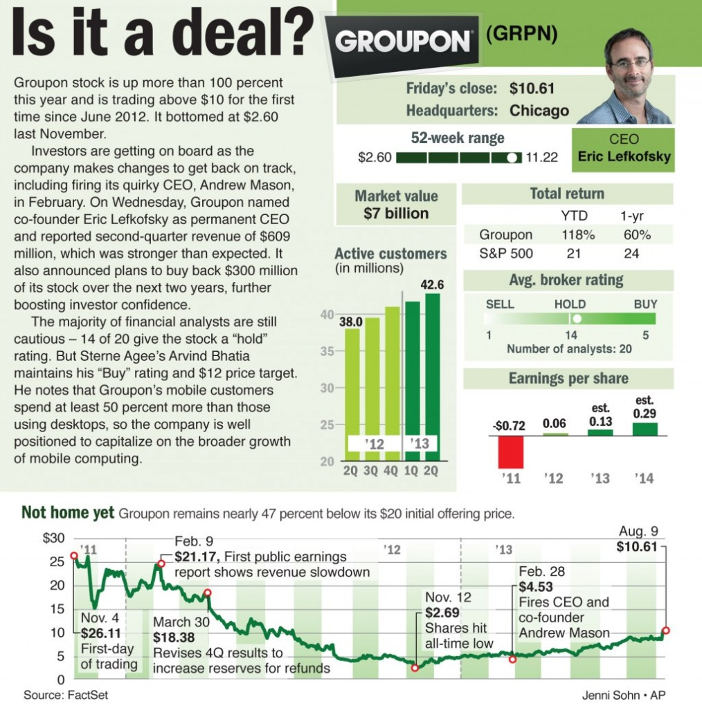 Groupon stock is up more than 100 percent this year and is trading above $10 for the first time since June 2012. It bottomed at $2.60 last November.