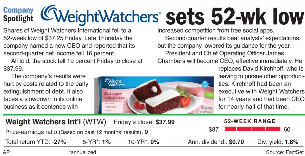 Shares of Weight Watchers International fell to a 52-week low of $37.25 Friday.