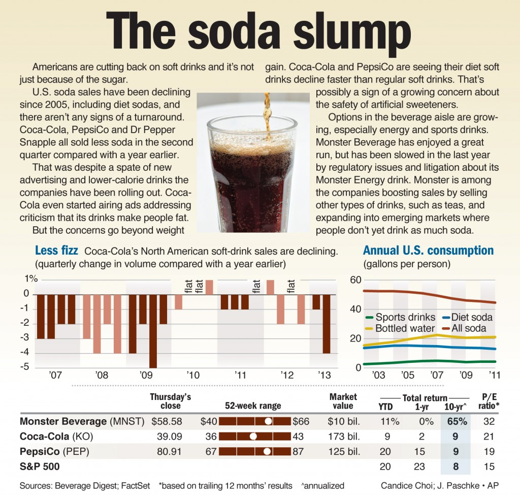 Americans are cutting back on soft drinks and it's not just because of the sugar.
