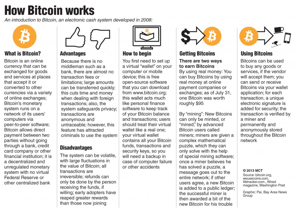 An introduction to Bitcoin, and electronic cash system developed in 2008.