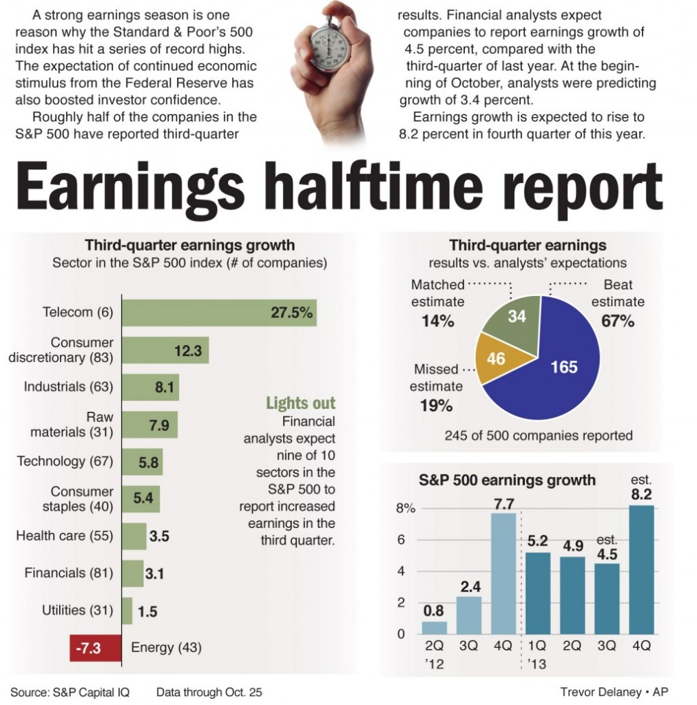 A strong earnings season is one reason why the Standard and Poor's 500 index has hit a series of record highs.