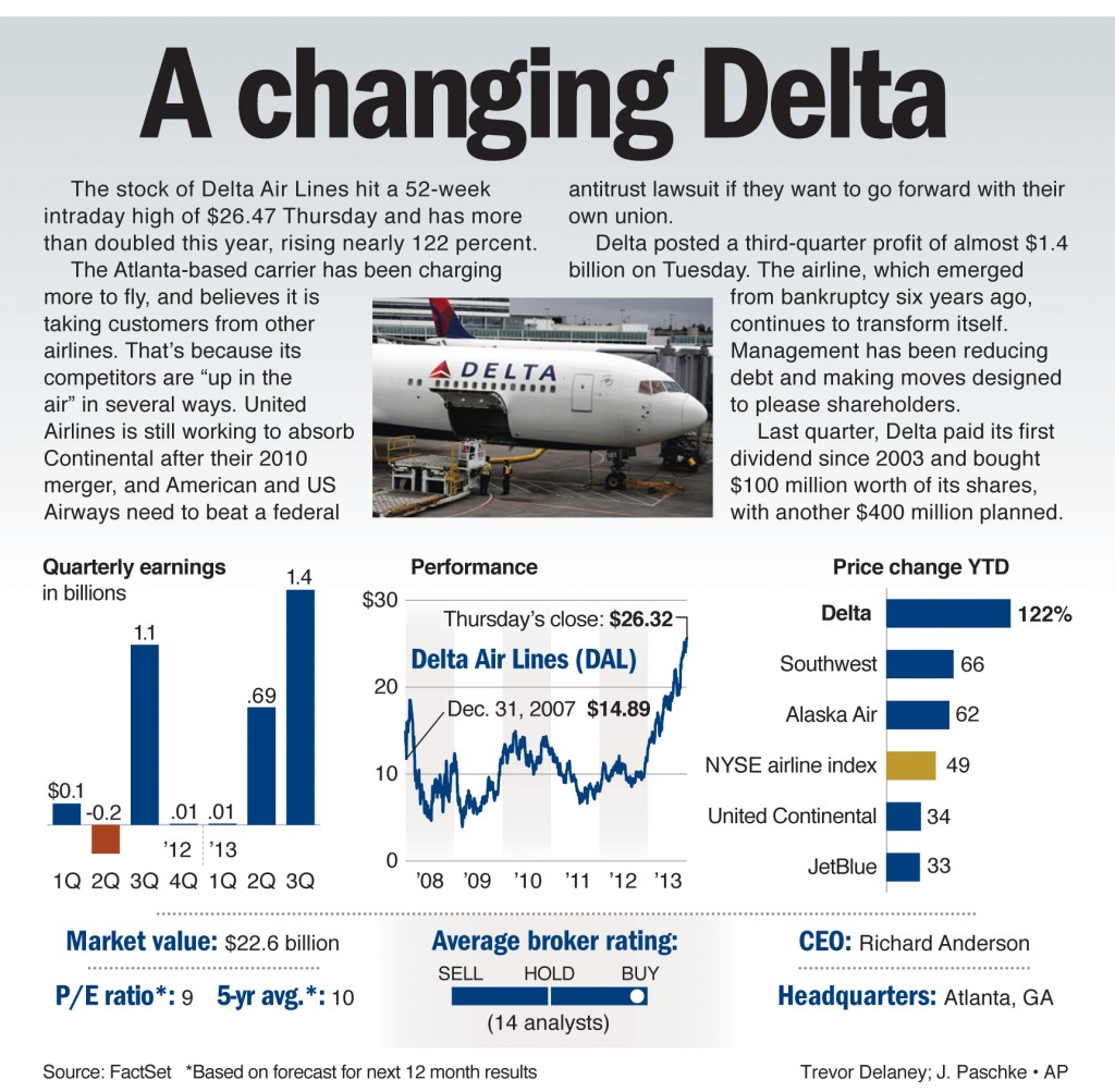 The stock of Delta Air Lines hit a 52-week intraday high of $26.47 Thursday and has more than doubled this year, rising nearly 122 percent.