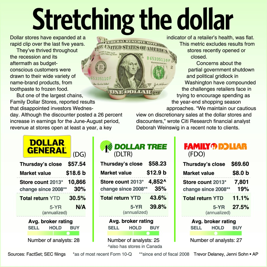 Dollar stores have expanded at a rapid clip over the last five years.
