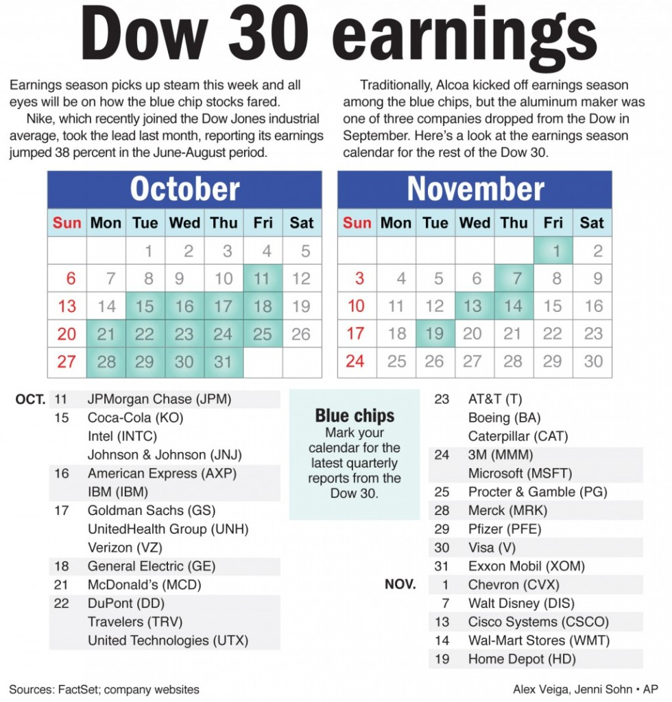 Earnings season picks up steam this week and all eyes will be on how the blue chips stocks fared.