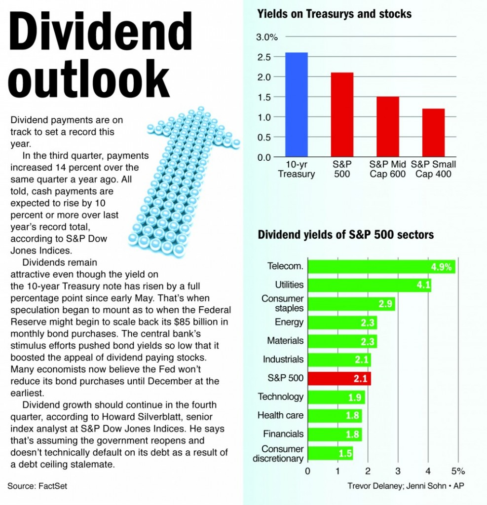 Dividend payments are on track to set a record this year.