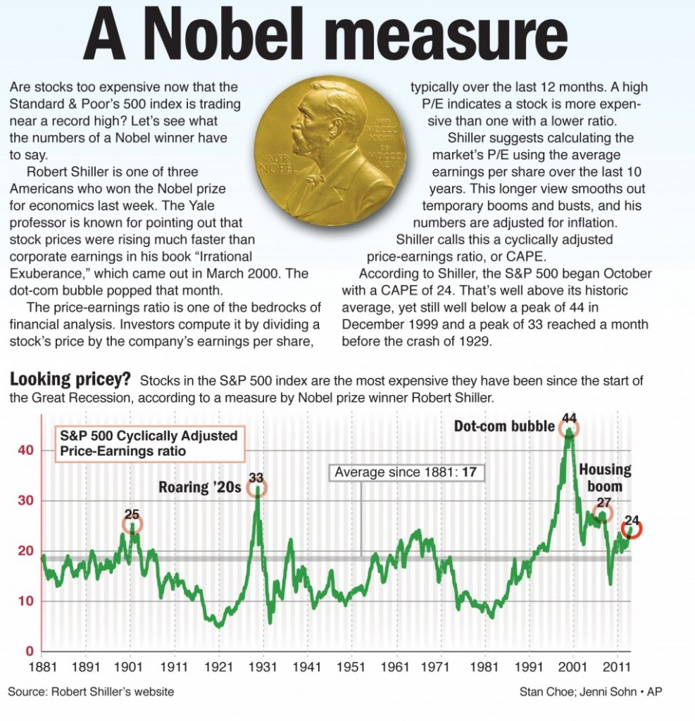 Are stocks too expensive now that the Standard & Poor's 500 index is trading near a record high? Let's see what the numbers of a nobel winner have to say.