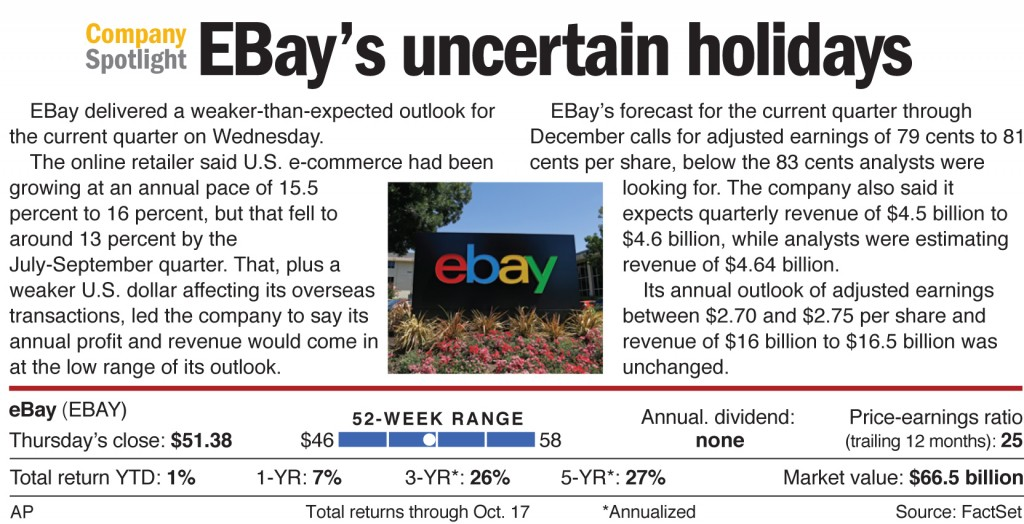 EBay delivered a weaker-than-expected outlook for the current quarter on Wednesday.