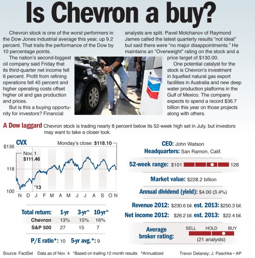 Chevron stock is one of the worst performers in the Dow Jones industrial average this year, up 9.2 percent.